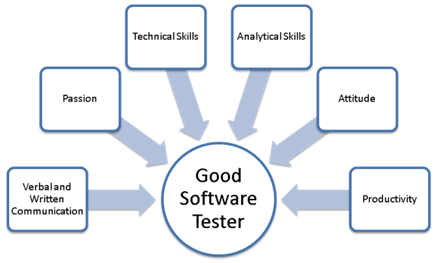 SoftwareTestingSkills